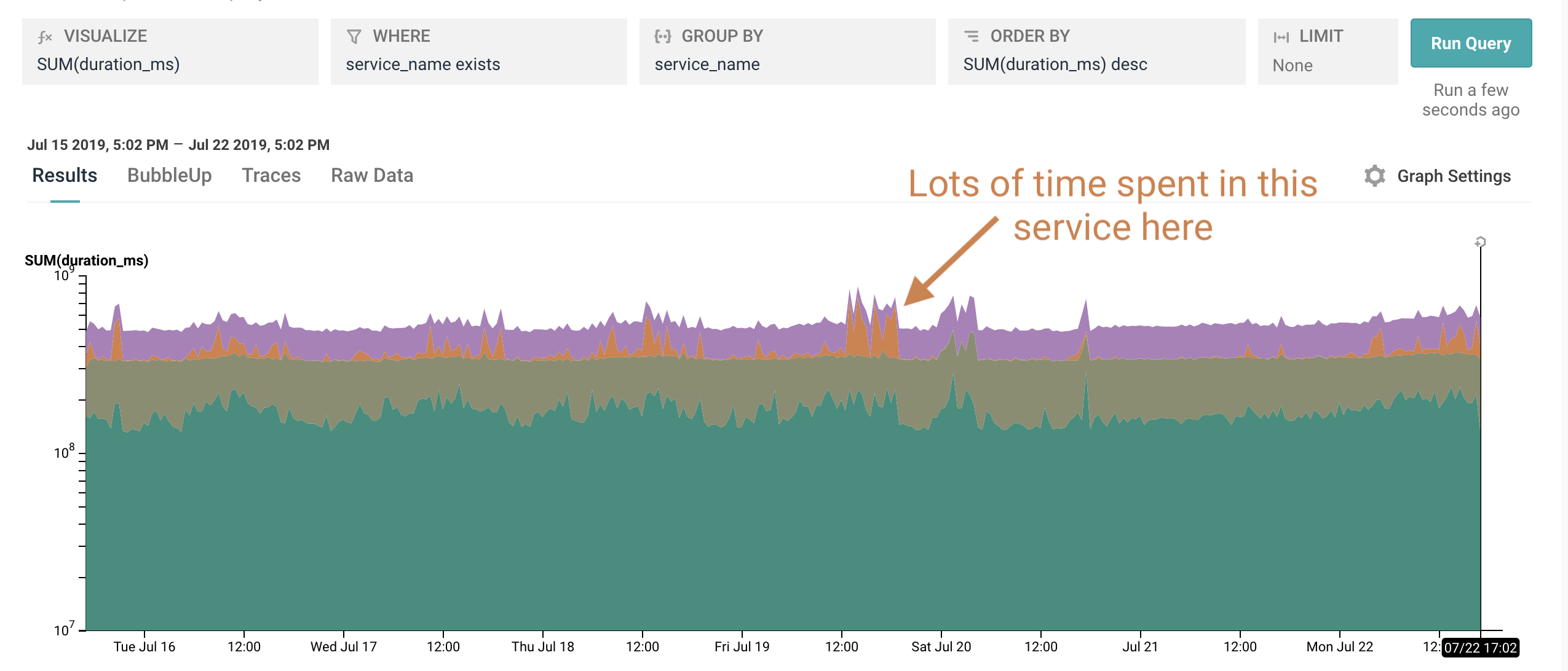 Querying total time spent in a service